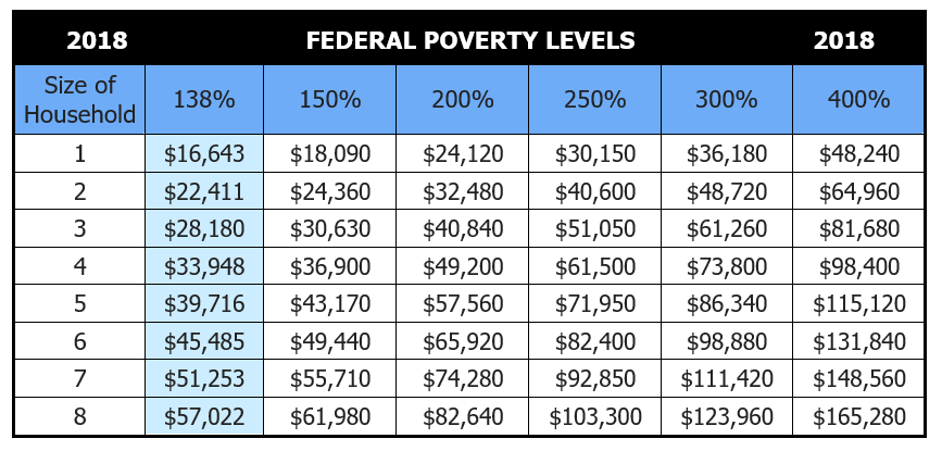 2018 Federal Poverty Levels